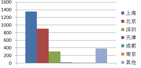 CFA分布人人数图